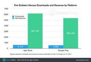 外媒公布《火焰纹章:英雄》收益数据 半年狂揽1亿美元